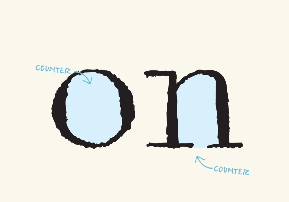 The inverse hierarchy of typography (draft) - The white space inside the characters is called the counter.