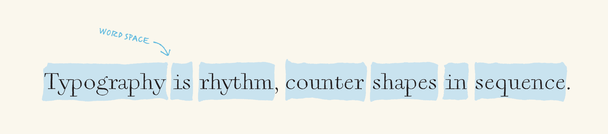 The inverse hierarchy of typography (draft) - Letter spacing determines the proper amount of word spacing.